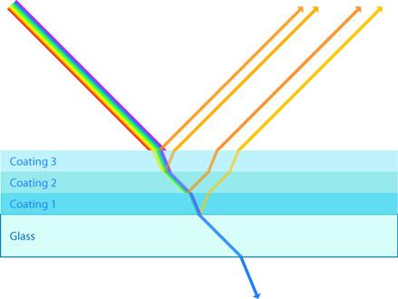 Transmission und Refelxion bei dichroitischen Filtern
