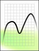 FE Green Messkurve Dichroitischer Filter