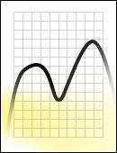 FM Yellow Messkurve Dichroitischer Filter