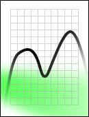 FS Green 505550 Messkurve Dichroitischer Filter