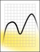 FS Yellow 525 Messkurve Dichroitischer Filter